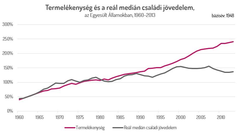Termelékenység és a reál medián családi jövedelem,az Egyesült Államokban, 1960-2013