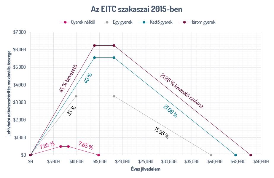 Az EITC szakaszai 2015-ben