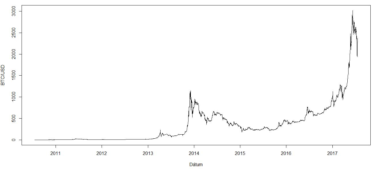 Simity Bitcoin árfolyam