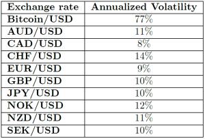 Simity Bitcoin Táblázat