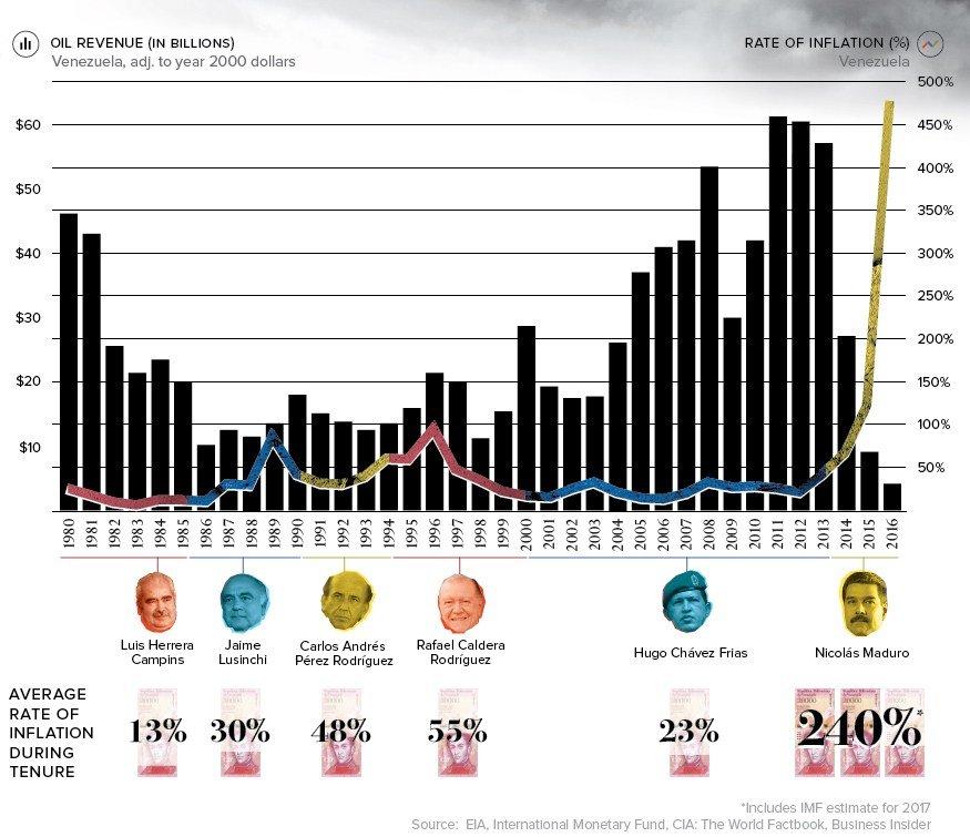 Olajbevételek alakulása és infláció mértéke - Kép forrása: businessinsider.com