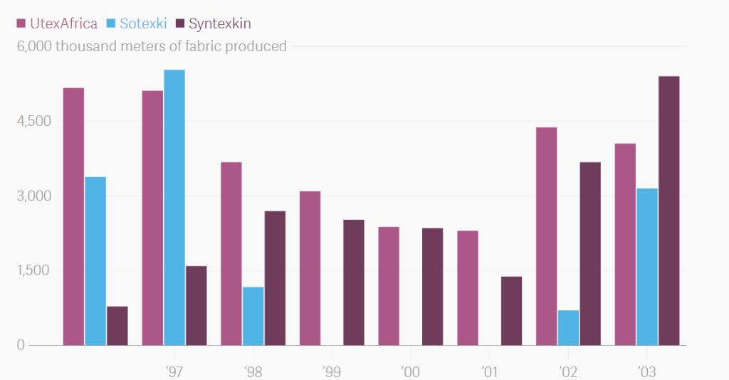 Többször leállt már a termelés az elmúlt évtizedben - kép forrása: qz.com